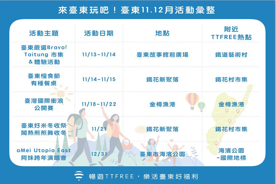 109年11-12月臺東活動彙整